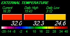 External Temperature Spectrum