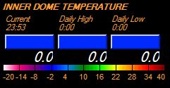 Dome Temperature Spectrum