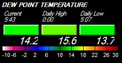 Dew Point Temperature Spectrum