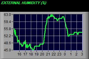 External Humidity Trend