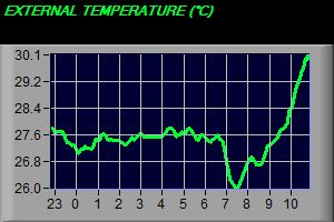 External Temperature Trend