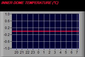 Dome Temperature Trend