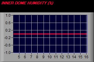 Dome Humidity Trend