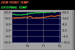 Dew Point vs Ext. Temperature